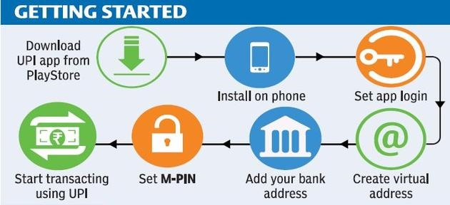 Unified-Payment-Interface
