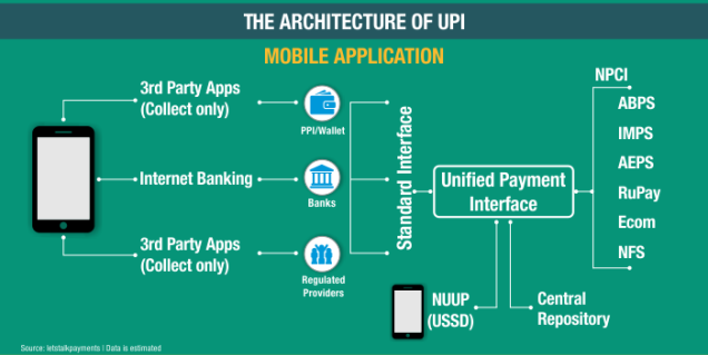 UPI-Boost-Digital-Payments-In-India
